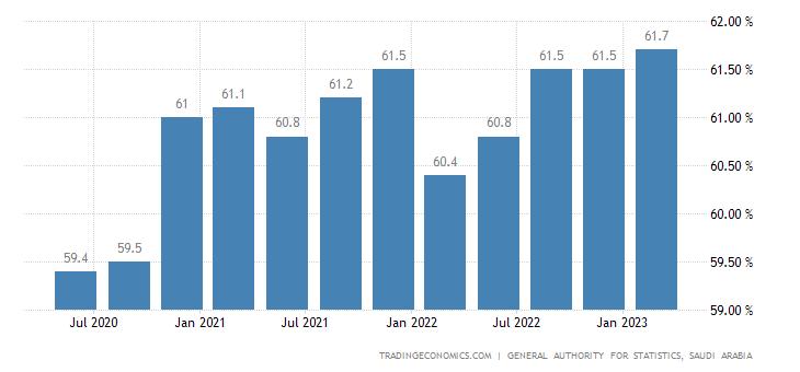 Saudi Arabia Labor Force Participation Rate