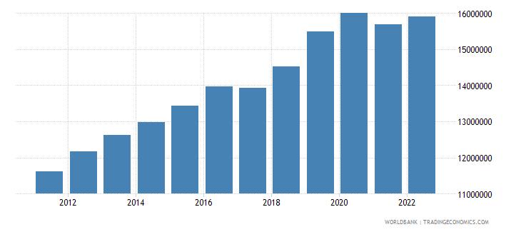 saudi arabia labor force total wb data