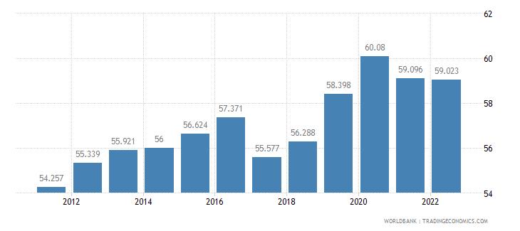 saudi arabia labor participation rate total percent of total population ages 15 plus  wb data