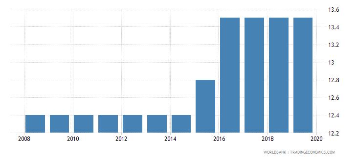 saudi arabia labor tax and contributions percent of commercial profits wb data