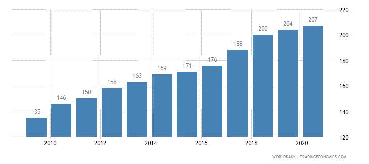 saudi arabia listed domestic companies total wb data