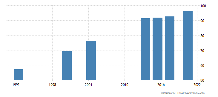 saudi arabia literacy rate adult female percent of females ages 15 and above wb data