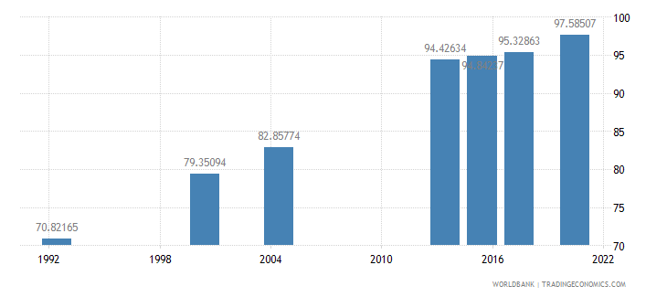 saudi arabia literacy rate adult total percent of people ages 15 and above wb data