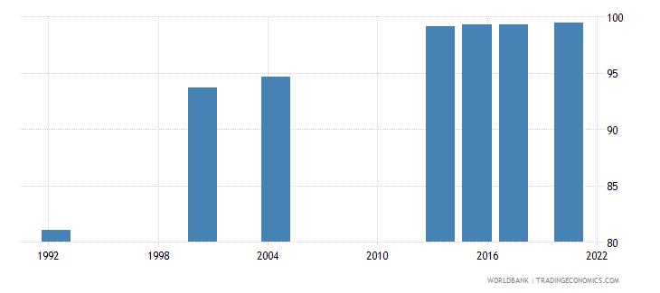 saudi arabia literacy rate youth female percent of females ages 15 24 wb data
