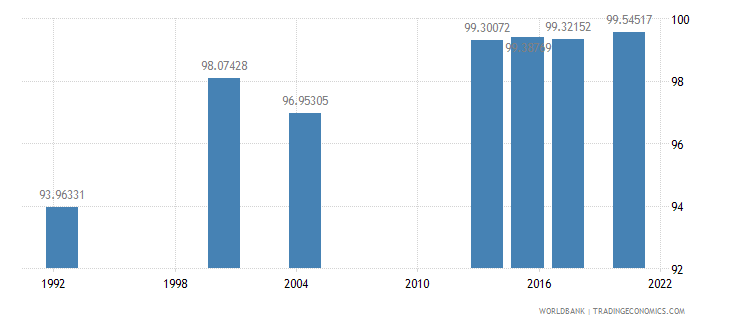 saudi arabia literacy rate youth male percent of males ages 15 24 wb data