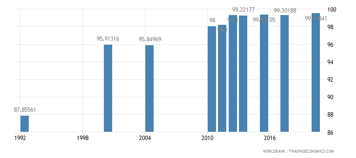 saudi arabia literacy rate youth total percent of people ages 15 24 wb data