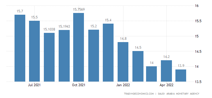 Saudi Arabia Bank Lending Growth
