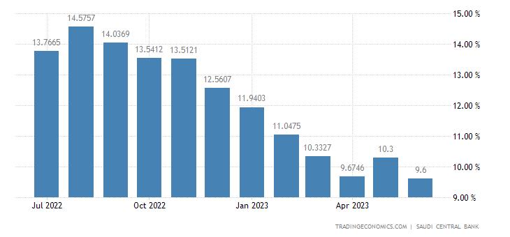 Saudi Arabia Bank Lending Growth
