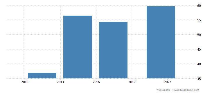 saudi arabia loan in the past year percent age 15 wb data