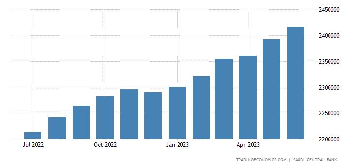 Saudi Arabia Loans To Private Sector