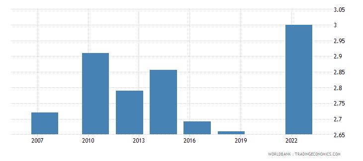 Saudi Arabia Logistics Performance Index Efficiency Of