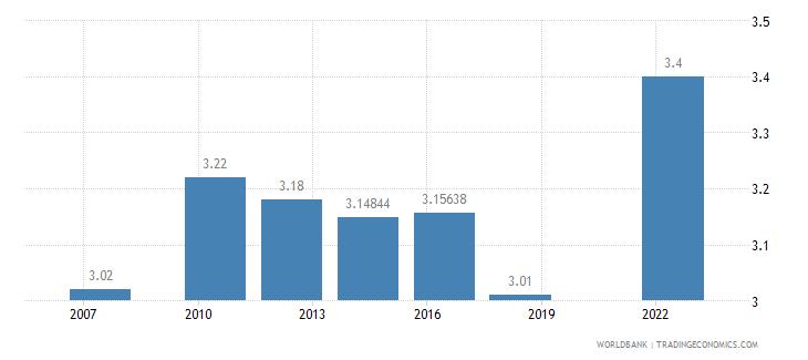 saudi arabia logistics performance index overall 1 low to 5 high wb data
