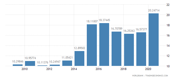 saudi arabia manufactures exports percent of merchandise exports wb data