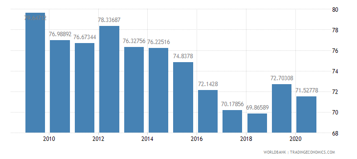 saudi arabia manufactures imports percent of merchandise imports wb data