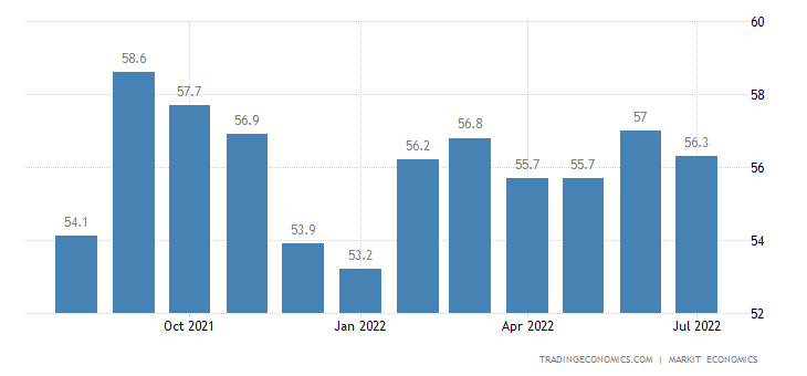 Saudi Arabia Non-Oil Private Sector PMI