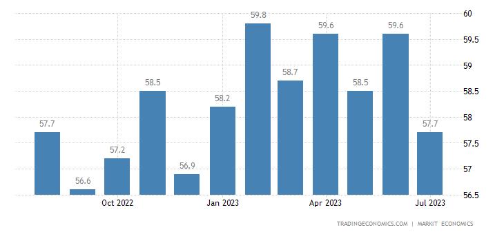 Saudi Arabia Non-Oil Private Sector PMI