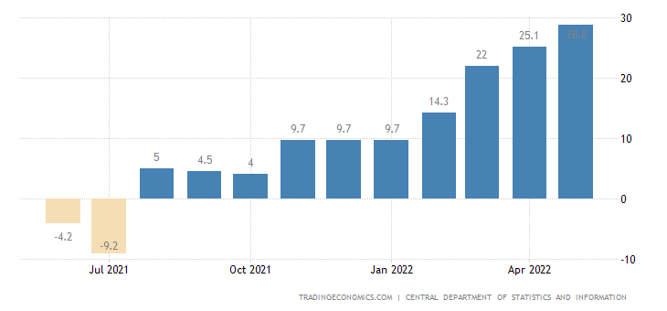 Saudi Arabia Manufacturing Production