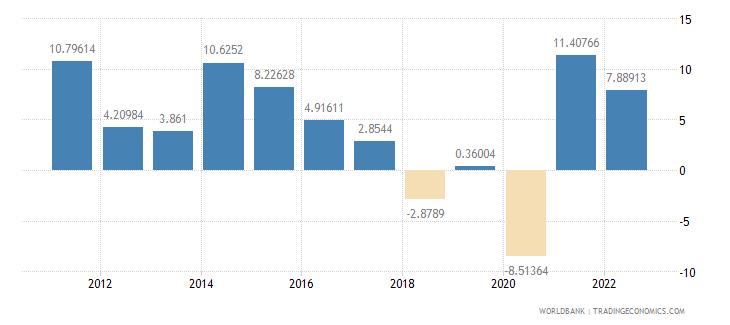 saudi arabia manufacturing value added annual percent growth wb data