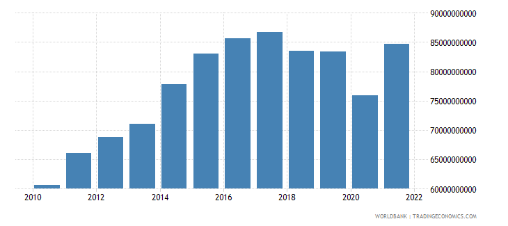 saudi arabia manufacturing value added constant 2000 us dollar wb data