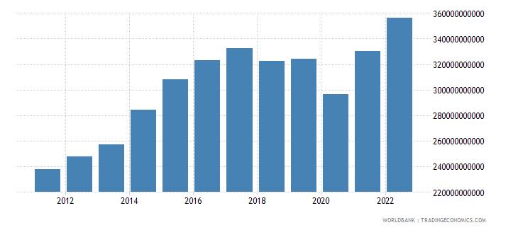 saudi arabia manufacturing value added constant lcu wb data