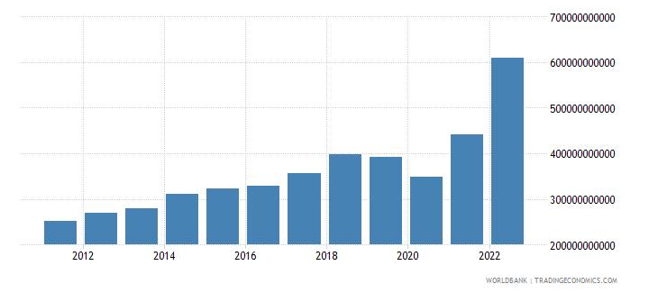saudi arabia manufacturing value added current lcu wb data
