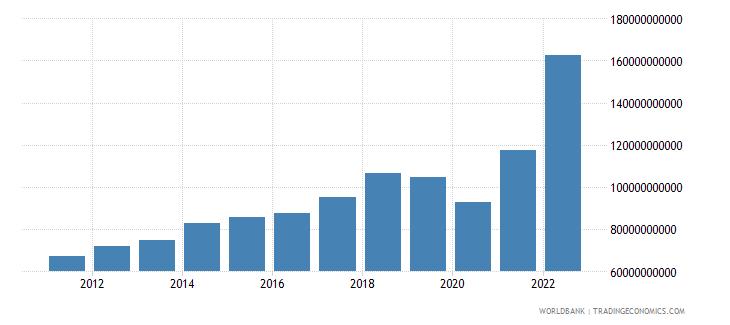 saudi arabia manufacturing value added us dollar wb data