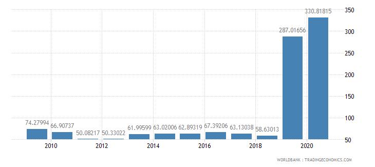 saudi arabia market capitalization of listed companies percent of gdp wb data