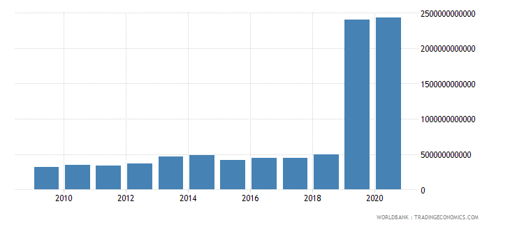 saudi arabia market capitalization of listed companies us dollar wb data