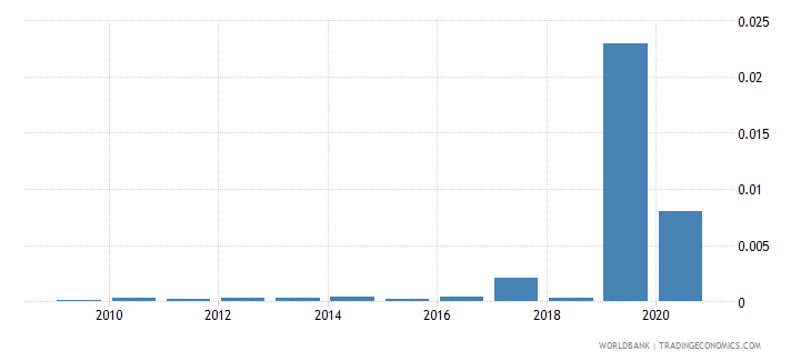saudi arabia merchandise exports by the reporting economy residual percent of total merchandise exports wb data