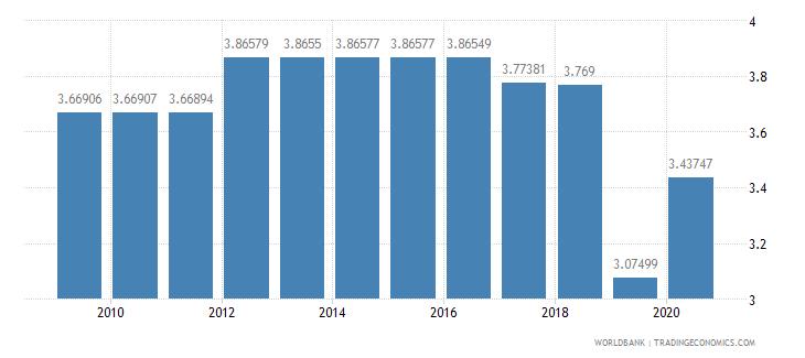 saudi arabia merchandise exports to developing economies in sub saharan africa percent of total merchandise exports wb data