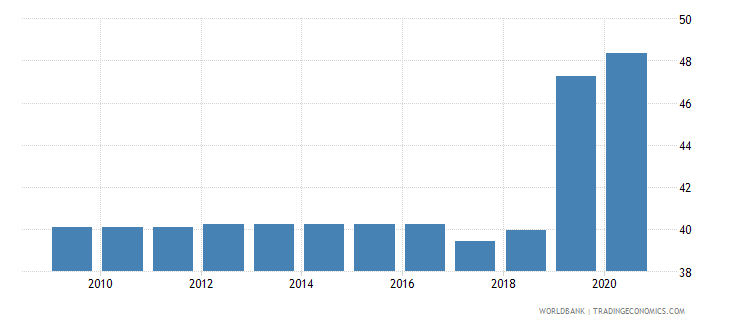 saudi arabia merchandise exports to developing economies outside region percent of total merchandise exports wb data