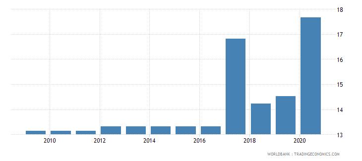 saudi arabia merchandise exports to economies in the arab world percent of total merchandise exports wb data