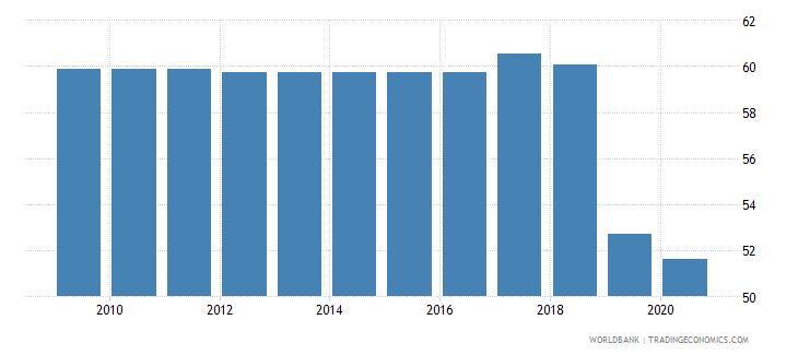 saudi arabia merchandise exports to high income economies percent of total merchandise exports wb data