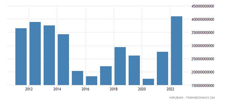 saudi arabia merchandise exports us dollar wb data
