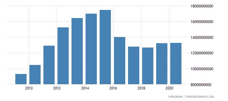 saudi arabia merchandise imports by the reporting economy us dollar wb data