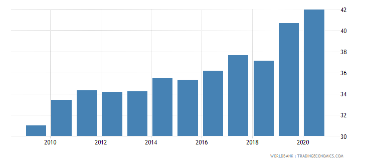 saudi arabia merchandise imports from developing economies outside region percent of total merchandise imports wb data
