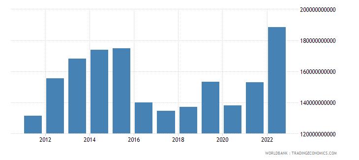 saudi arabia merchandise imports us dollar wb data