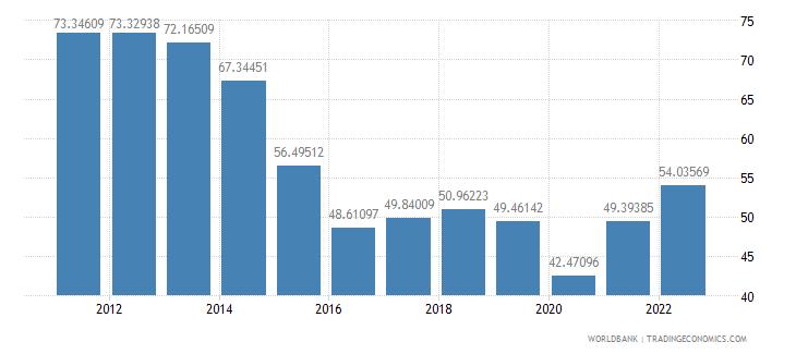 saudi arabia merchandise trade percent of gdp wb data