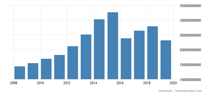 saudi arabia military expenditure current lcu wb data