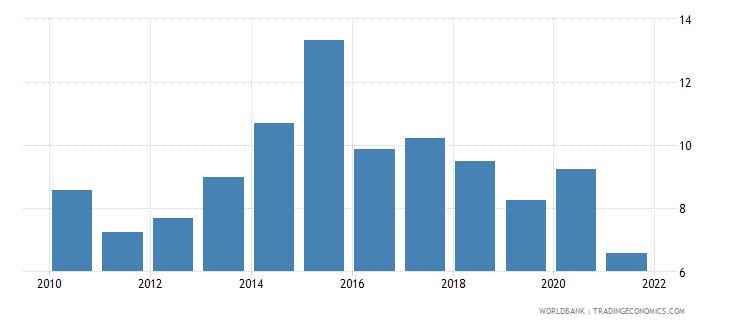 saudi arabia military expenditure percent of gdp wb data