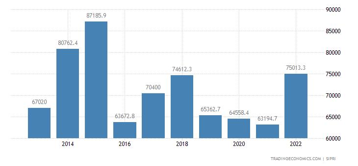 Saudi Arabia Military Expenditure
