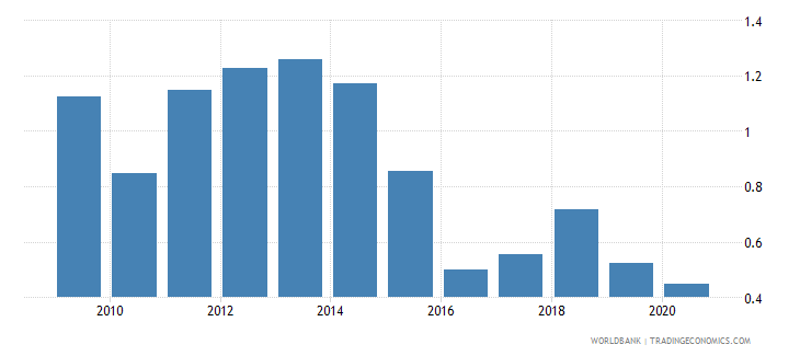 saudi arabia natural gas rents percent of gdp wb data