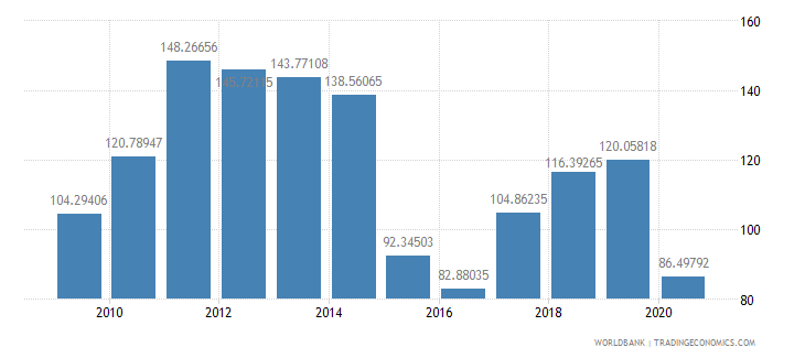 saudi arabia net barter terms of trade index 2000  100 wb data