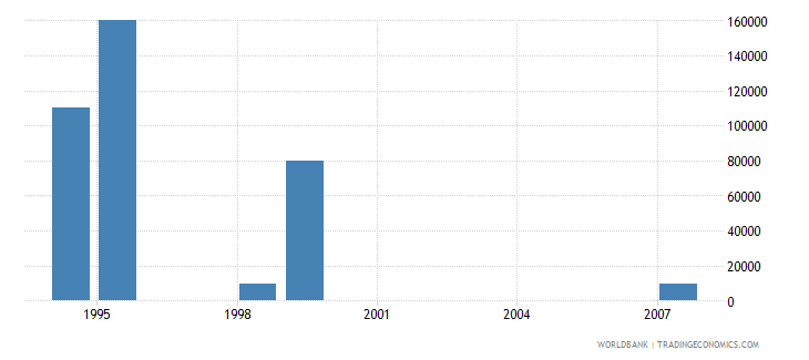 saudi arabia net bilateral aid flows from dac donors european commission us dollar wb data