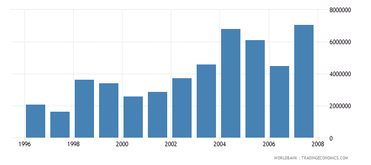 saudi arabia net bilateral aid flows from dac donors france us dollar wb data
