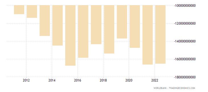 saudi arabia net current transfers from abroad current lcu wb data