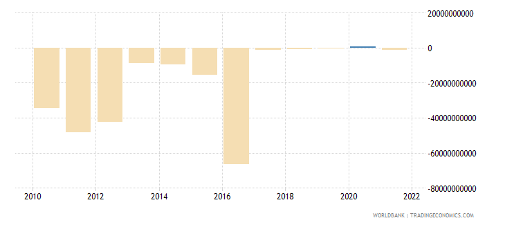 saudi arabia net errors and omissions adjusted bop us dollar wb data