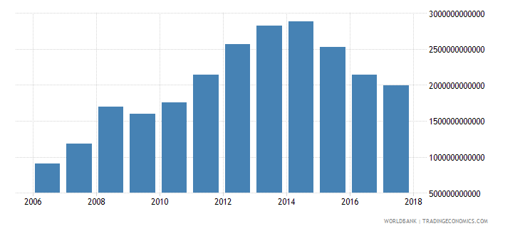 saudi arabia net foreign assets current lcu wb data