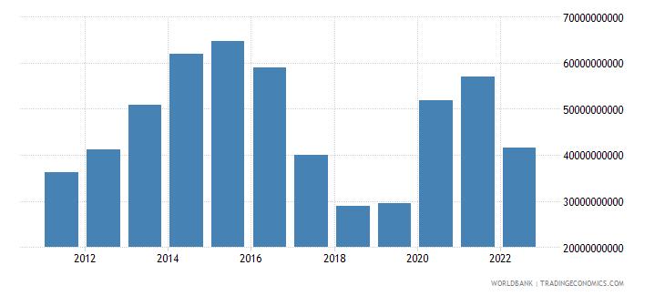 saudi arabia net income from abroad current lcu wb data