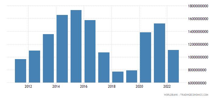 saudi arabia net income from abroad us dollar wb data
